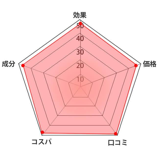 NANOHAオールインワンジェル評価グラフ