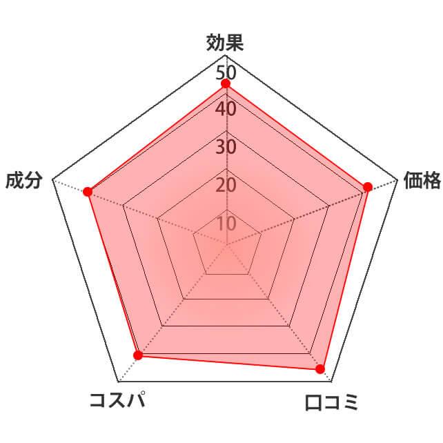 プラモイスト評価グラフ